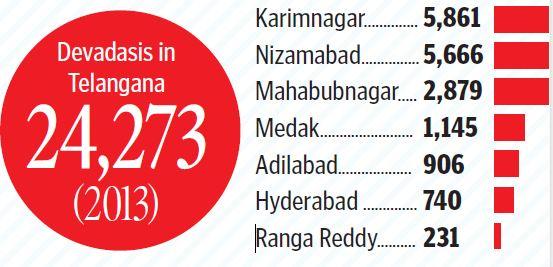 Joginis in Telangana to get more benefits