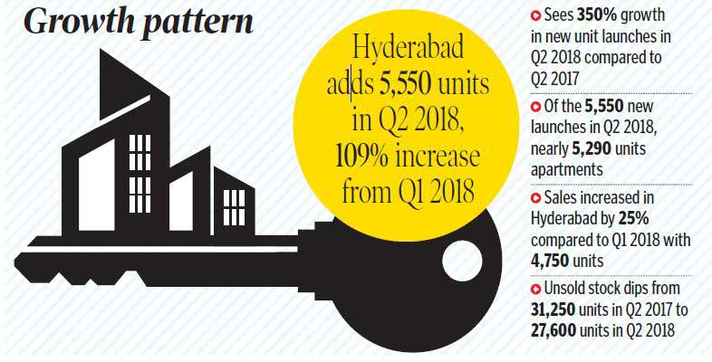 Housing launches in Hyderabad up 109% in Q2 2018