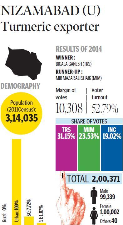 Nizamabad (Urban) Assembly constituency profile