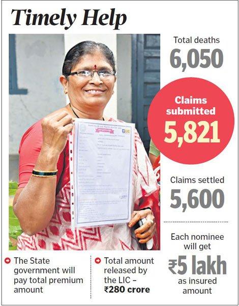 5,600 farmers' families get Rythu Bhima