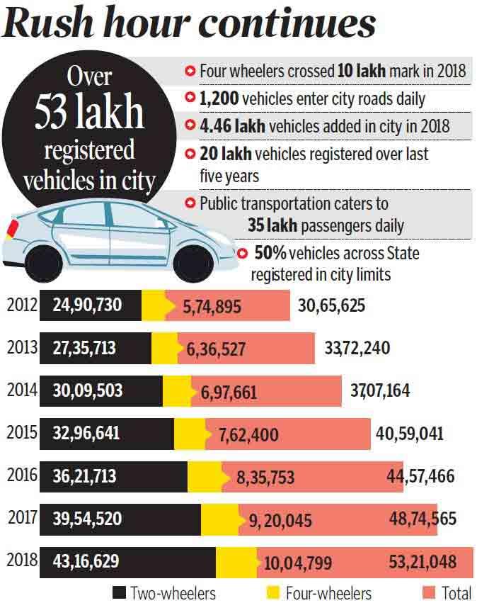 1,200 new vehicles a day choke Hyderabad roads