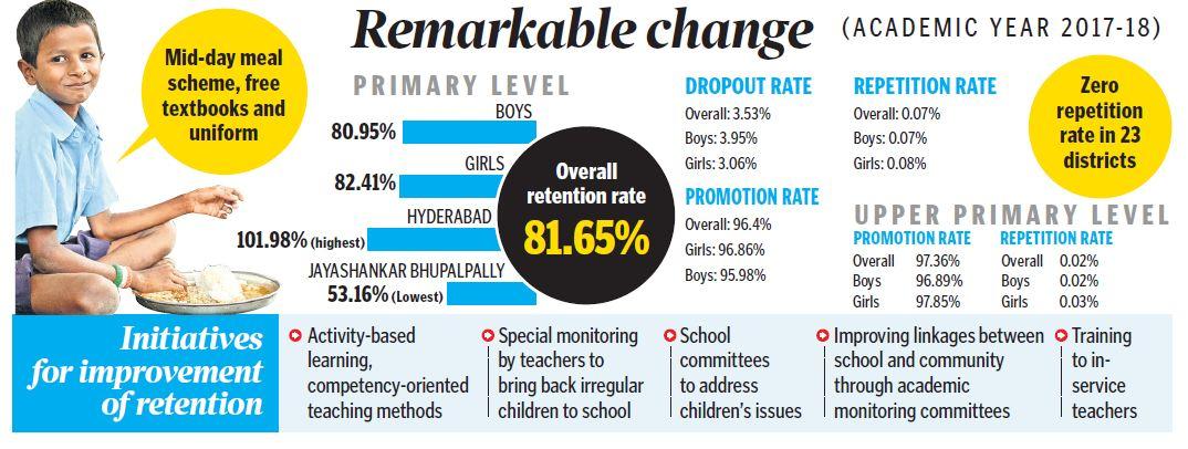 Govt schools tighten grip on retaining pupils