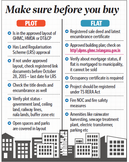 Checklist for property buyers in Hyderabad
