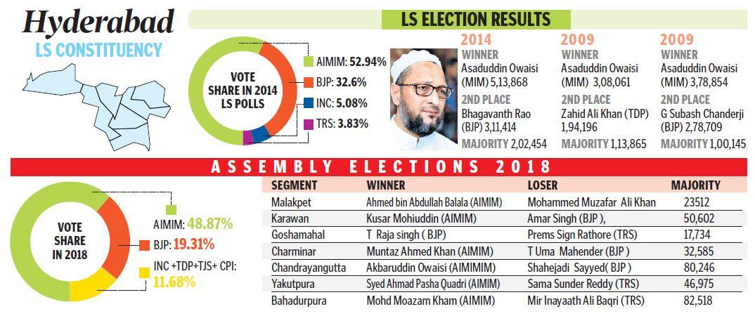 Hyderabad Lok Sabha constituency profile