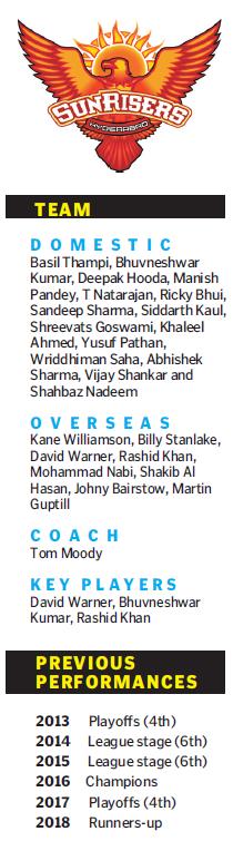 Warner boost for Sunrisers Hyderabad in new season