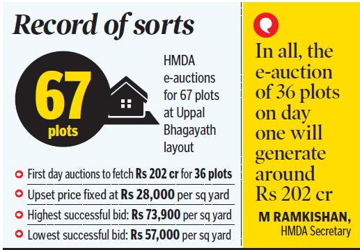 E-auction: HMDA to earn Rs 202 cr