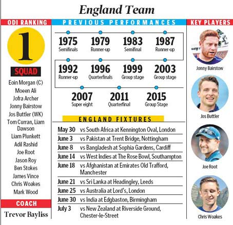 England battle for supremacy