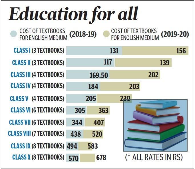 Free textbooks to Telangana govt schools before academic year