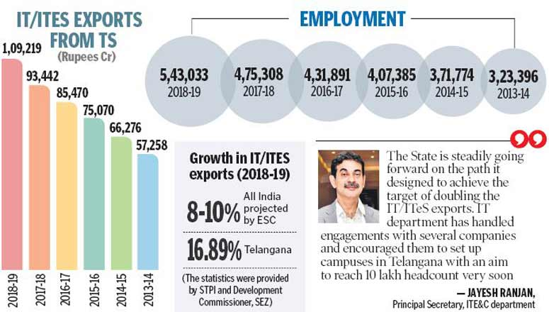 IT exports