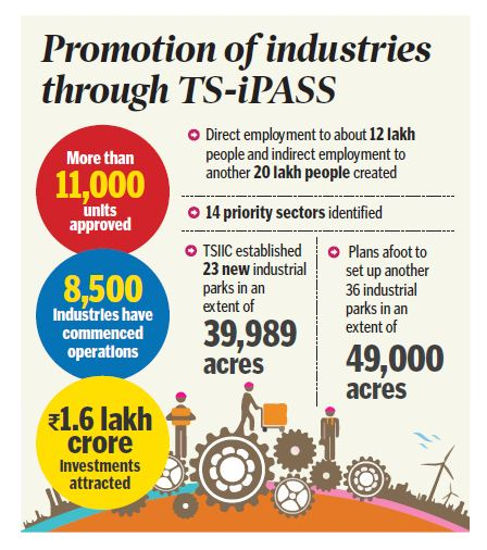 Telangana home to over 11,000 industries in 5 years