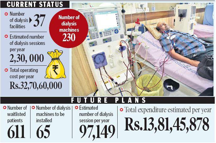 Free dialysis