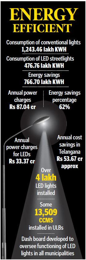 Telangana ahead in use of LED lights, saves Rs 53.67 cr a year
