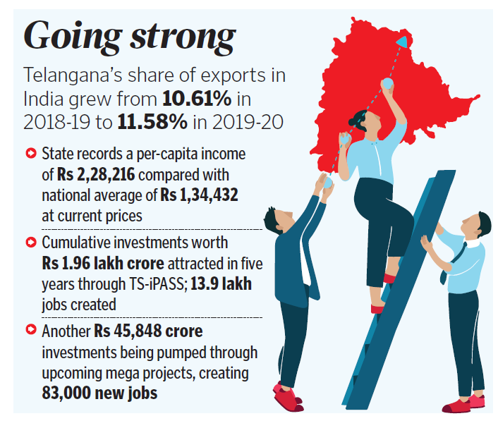 Telangana achieves 8.2 per cent industrial growth