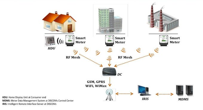Smart metering for 'Smart Cities'