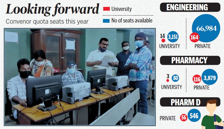 TS EAMCET: 37,400 engineering seats filled