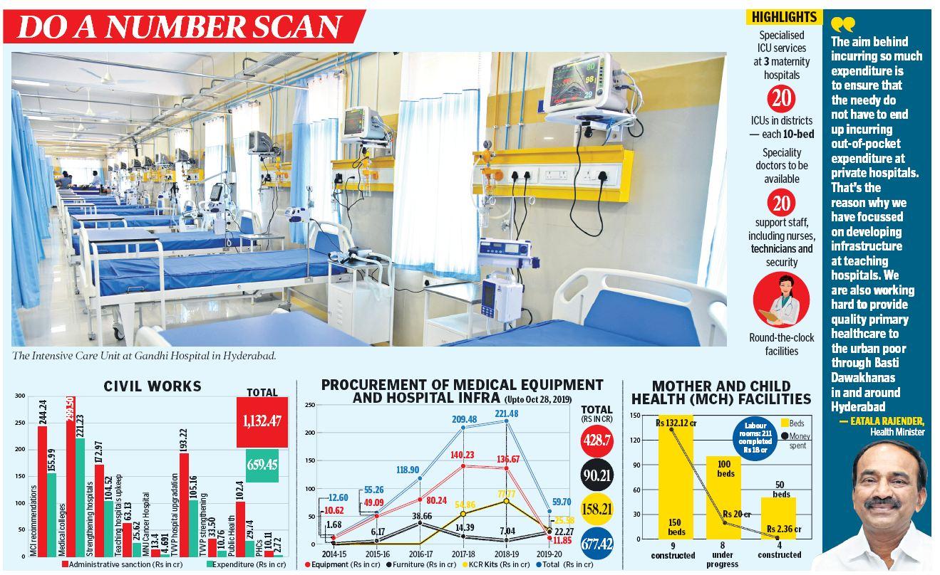 Govt hospitals get infra dose in Telangana