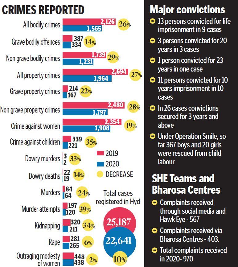 Cops' efforts make Hyderabad safer