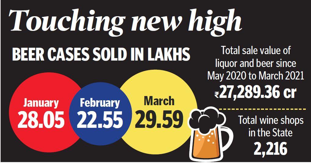 Beer sales keep pace with temperature in Telangana