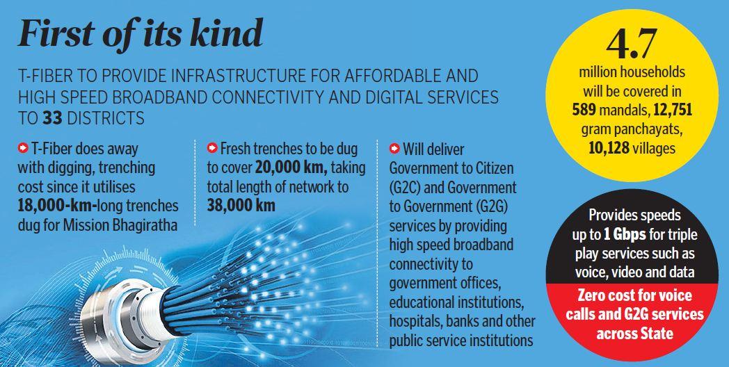 T-Fiber to cover all municipalities in Telangana: KTR