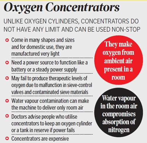 Demand for oxygen concentrators on the rise