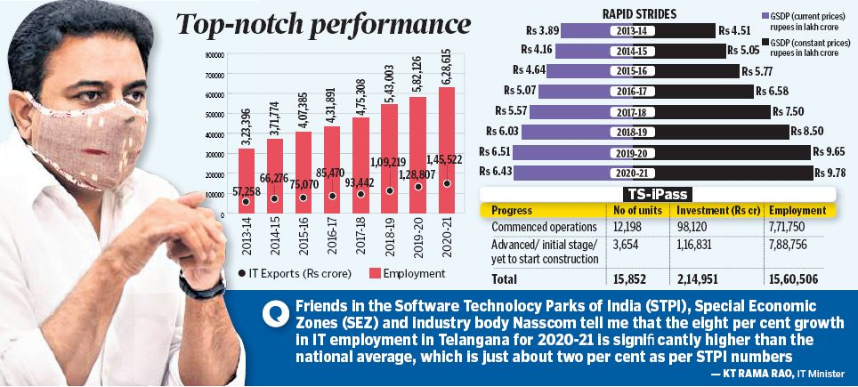 IT exports from Telangana